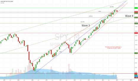 SPY: Chart from my $TWENTY15 predictions.