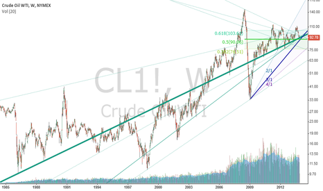 CL1!: about WTI