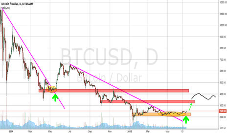 BTCUSD: New bullish interim rally possible