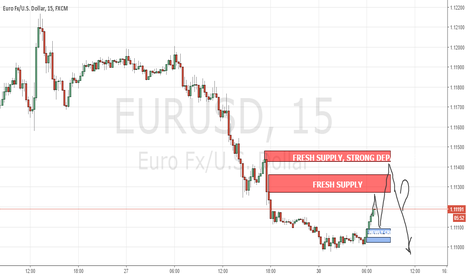 EURUSD: EURUSD Intraday supply and demand level
