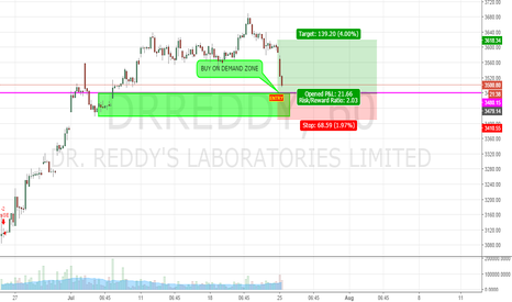 DRREDDY: SWING LONG ON DR REDDY