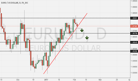 EURUSD: Eur/Usd Short Once Again