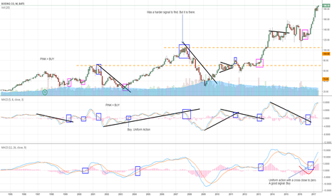 BA: Boeing From the MACD perspective