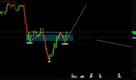 EURCHF: EURCHF HEAD AND INVERTED SHOULDER PATTERN