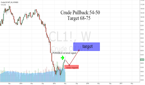 CL1!: Crude; Reverse, then Resume