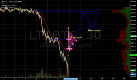 LTCBTC: LTC shockwave and Uptrend