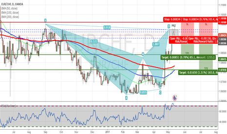 EURCHF: EURCHF - Bearish Bat Pattern Completed on Daily Chart