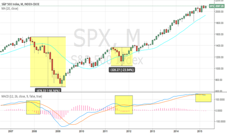 SPX: SPX  Short - MACD on monthly turns to sell