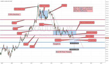 XAUUSD: This is a Chart of my Analysis on Gold