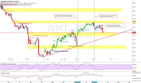WMT: Walmart levels and market action analysis.
