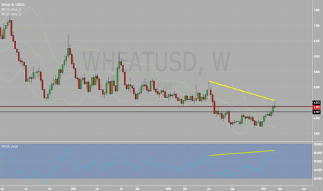 WHEATUSD: Wheat: bearish hidden divergence.