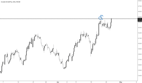 USOIL: this is how i feel today