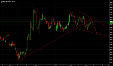 USOIL: my idea for what will happen monday..