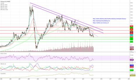 PL1!: Platinum Trades at a Discount Against Gold