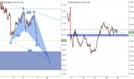 GBPJPY: Pound-Yen Bullish Crab