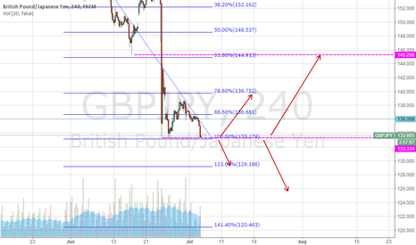 GBPJPY: GBPJPY  VIEW