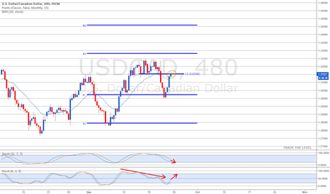 USDCAD: USDCAD at monthly mid-pivot