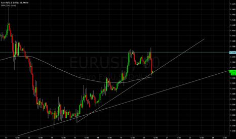 EURUSD: Long EU off trendline