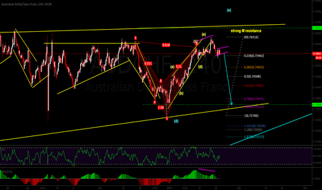 AUDCHF: ready to fall....