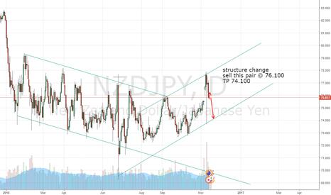 NZDJPY: new triangle forming?