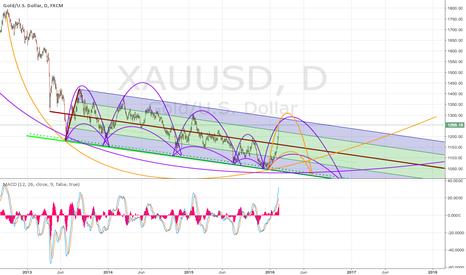 XAUUSD: Gold Longterm chart