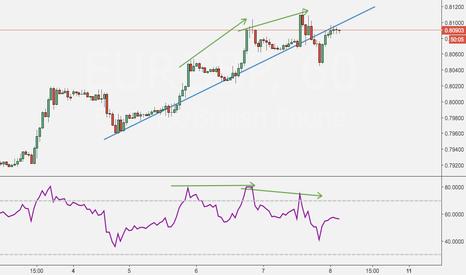 EURGBP: Broken trend? Divergence? #EURGBP