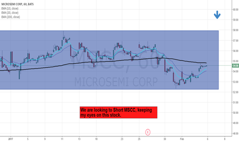 MSCC: Ranging MSCC, looking for a SHORT opporunity.