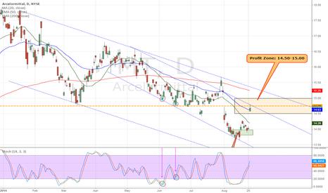 MT: $MT Price Target has hit. Great HPS Trade #stocks #stockaction