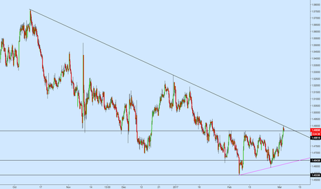 EURNZD: EURNZD 4h Triangle Structure