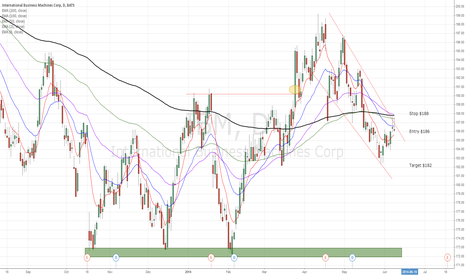 IBM: IBM bounce off of trend line and 200 EMA