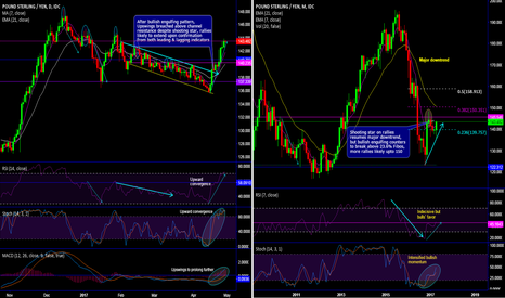 GBPJPY: GBP/JPY bulls breach above 23.6% Fib.Ret, more rallies on cards