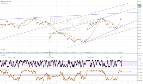NFLX: NFLX fading here short