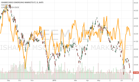 EEM: Emerging Markets Implied Volatility Doesn't Match Price Action