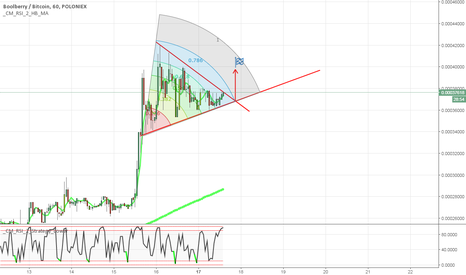 BBRBTC: BBR/BTC is coming second force?