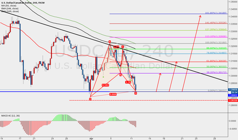 USDCAD: USDCAD 4H BF  LONG