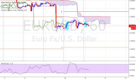 EURUSD: EURUSD will fall again?