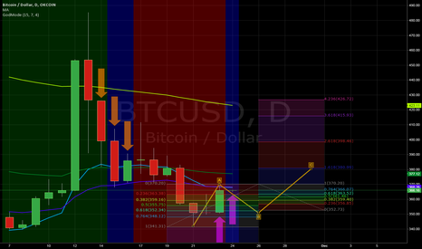 BTCUSD: BTC to retrace down to $352, before completing its ABC wave