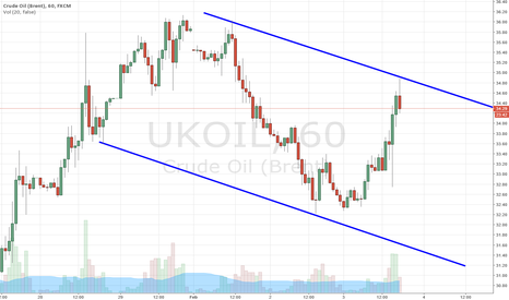 UKOIL: BRENT CHANNEL