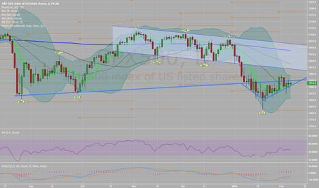 SPX500: SPX500 Triangle Formation