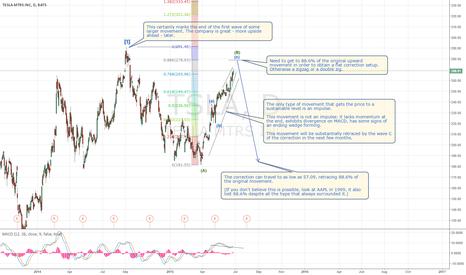 TSLA: TSLA upward movement is unsustainable for now. Need to correct.