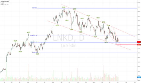 LNKD: $LNKD - Approaching Channel Support for Potential Bounce.