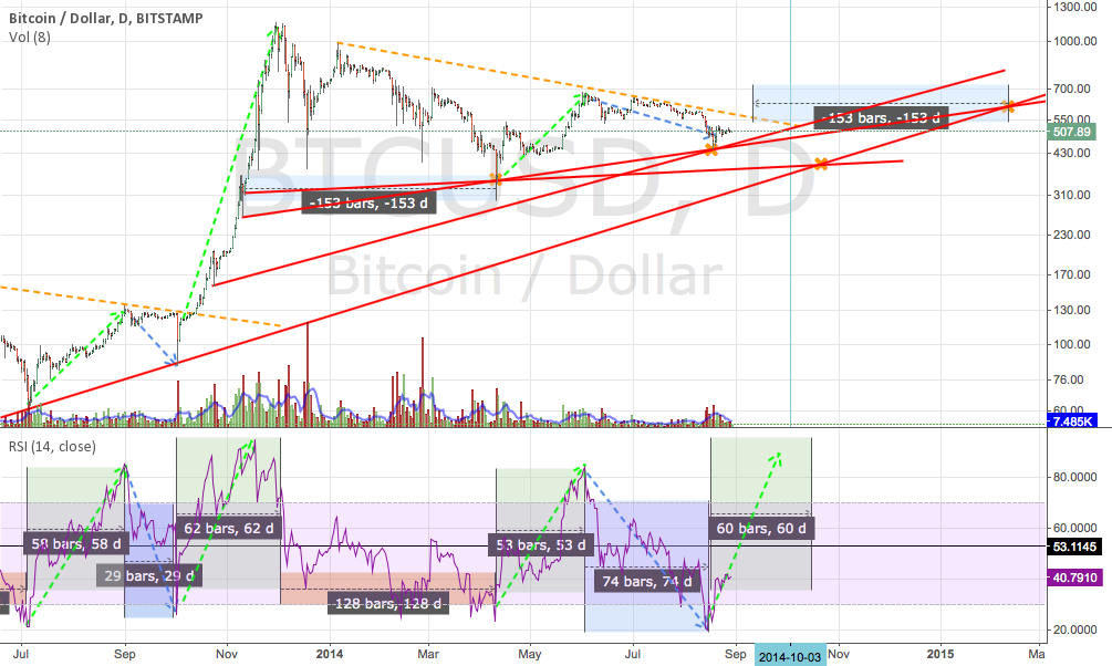 Very strong resistance points coincidence? Or not?