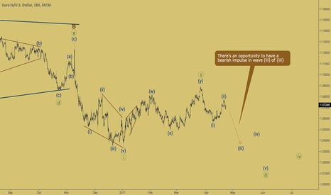 EURUSD: EURUSD - bearish wave coming