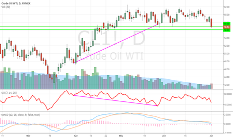 CL1!: Oil about to break major support