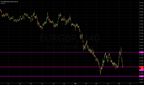 EURGBP: Will EUR/GBP try to break 0.7000 again?
