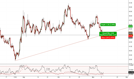 USOIL: USOIL(H4). At Support