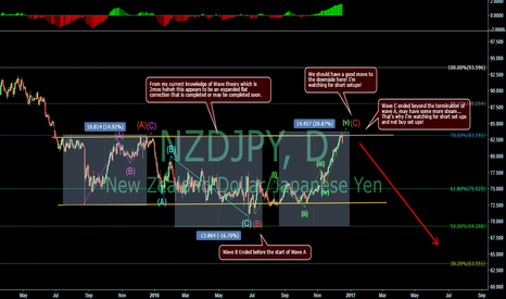 NZDJPY: Kiwi/Yen outlook into 2017!