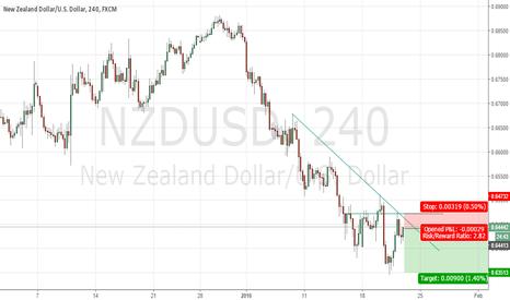 NZDUSD: NZDUSD Good Short Opportunity