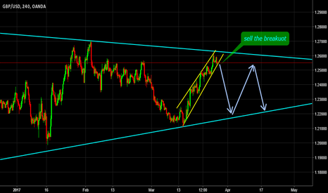 GBPUSD: sell the breakout