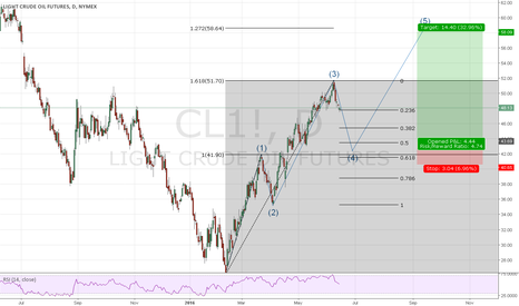 CL1!: USOIL Elliott waves with Fibonacci Levels